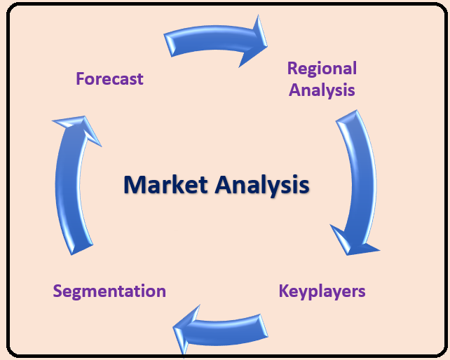 Outils INDISPENSABLE | Learning Management System (LMS) Market 2020 Industry Price Trend, Size Estimation, Industry Outlook, Business Growth, Report Latest Research, Analysis and Business Forecast 2024 Analysis Research  | Systeme.io